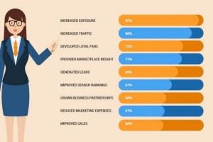 Social-media-benefits