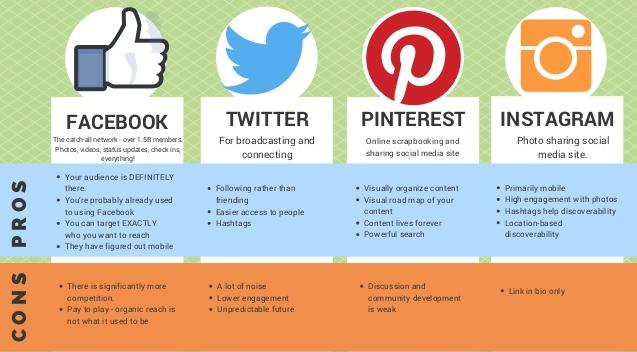 Develop social networking habit