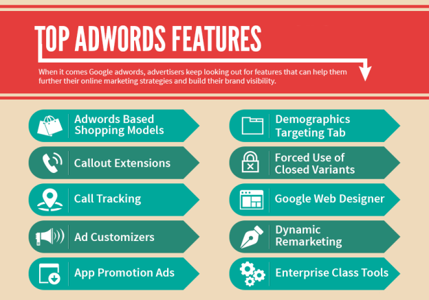 Google AdWords Features 2016