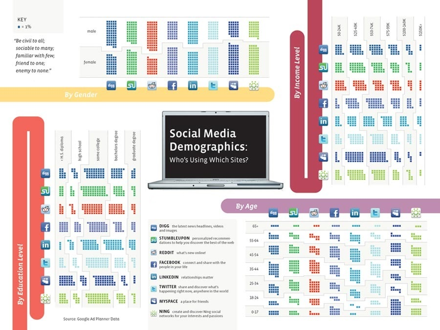 social-media-target