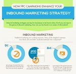 Enhance Your Inbound Marketing Strategy With PPC Campaigns